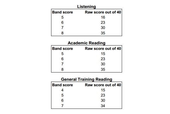 Score Processing Results And Interpretation Table AVC
